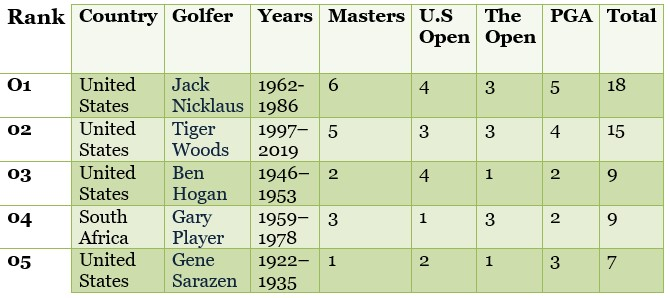 Four Majors in Golf